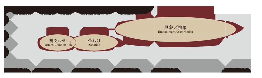 組子 相関図 価格 金額 平米単価